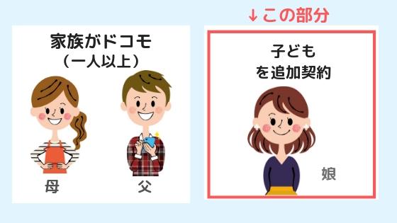 ドコモオンラインショップで子供の利用者登録をする方法