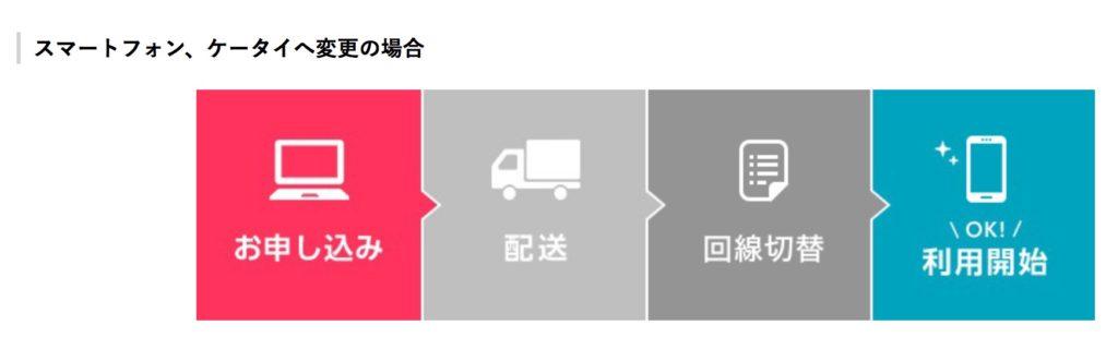 ワイモバイル機種変更お申込みからご利用開始までの流れ|ご利用ガイド|オンラ_ - https___www.ymobile.jp_store_to_beginner_flow_