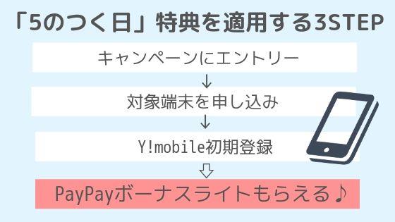 【5のつく日】ワイモバイルの申し込みでpaypar残高もらえる!オンラインストア限定キャンペーン