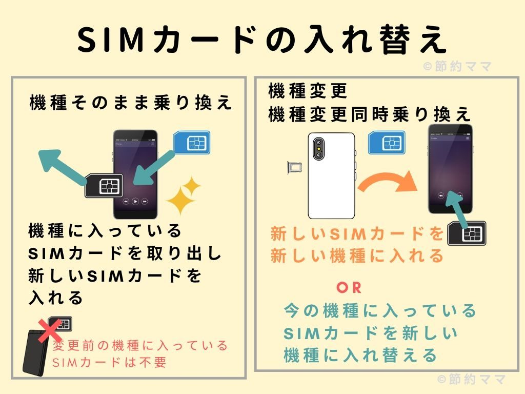 SIMカードを入れ替える方法